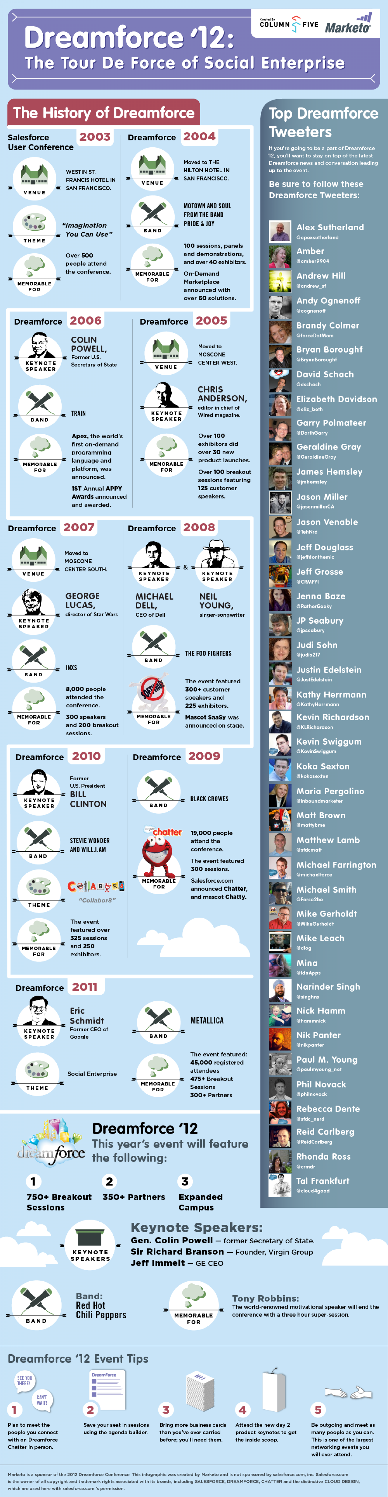 Dreamforce '12: The Tour de Force of Social Enterprise  Infographic