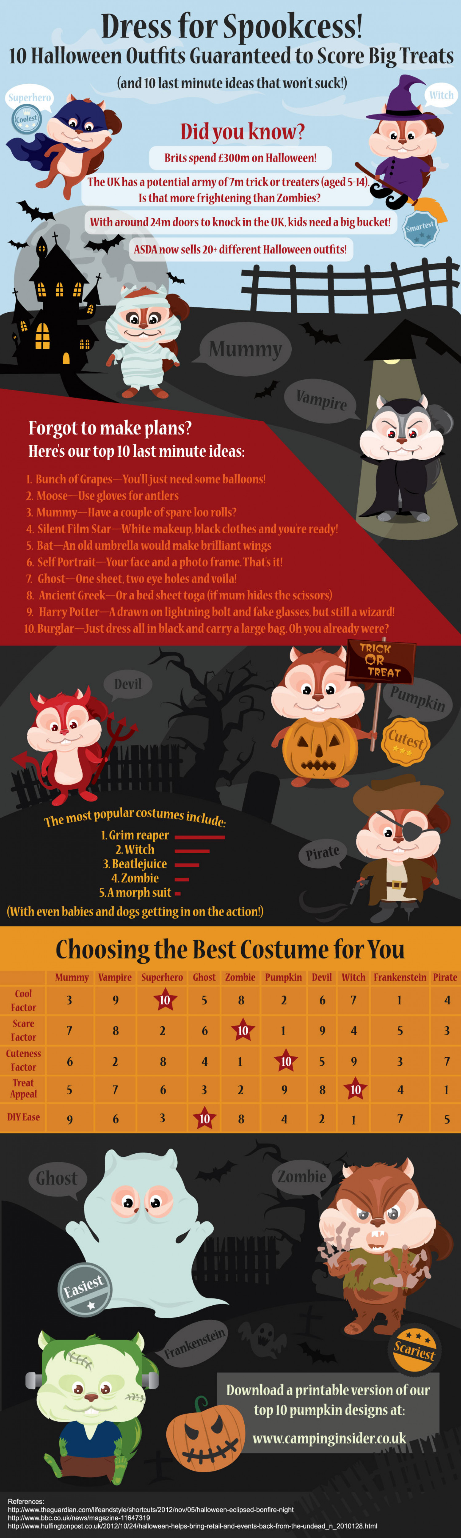 Dress for Spookcess! 10 Halloween Outfits Guaranteed to Score Big Treats Infographic
