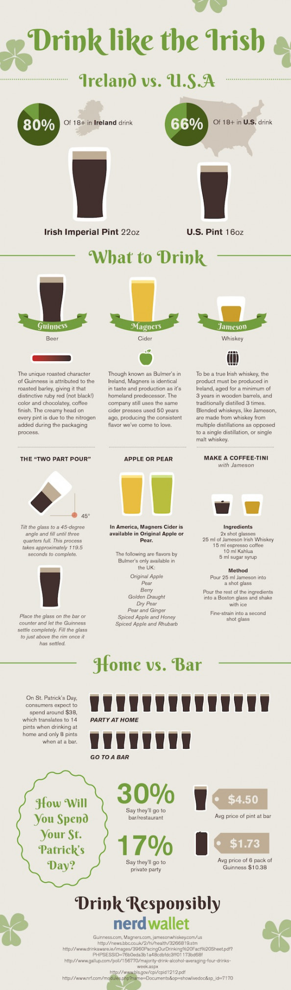 Drink like the Irish Infographic
