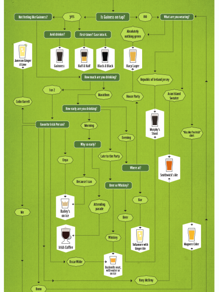 Drink Like You're Irish: A St. Patrick's Day Flowchart Infographic