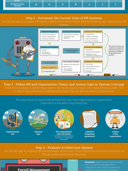 Drive a Robust Systems Strategy for HR Infographic