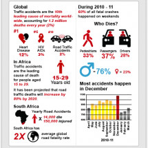 Drive Safely, Live Longer Infographic