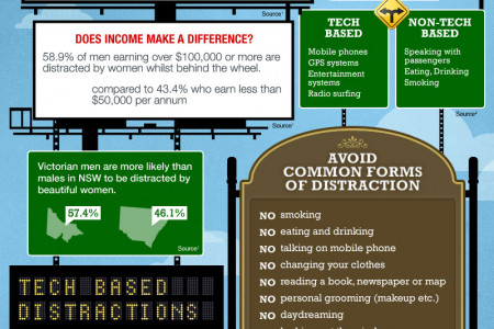 Driven to Distraction Infographic