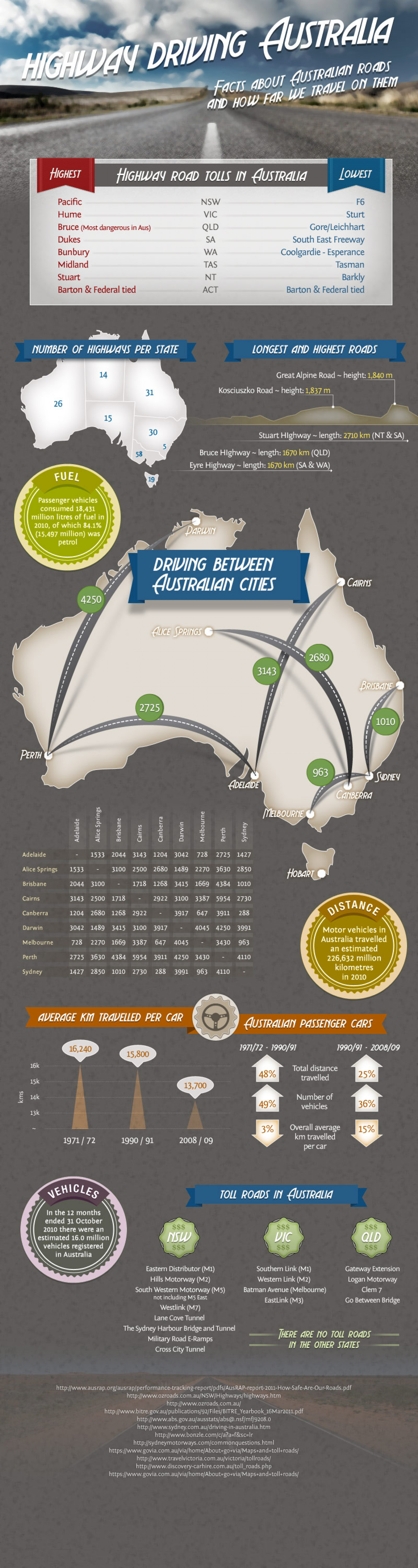 Driving Australian Highways Infographic