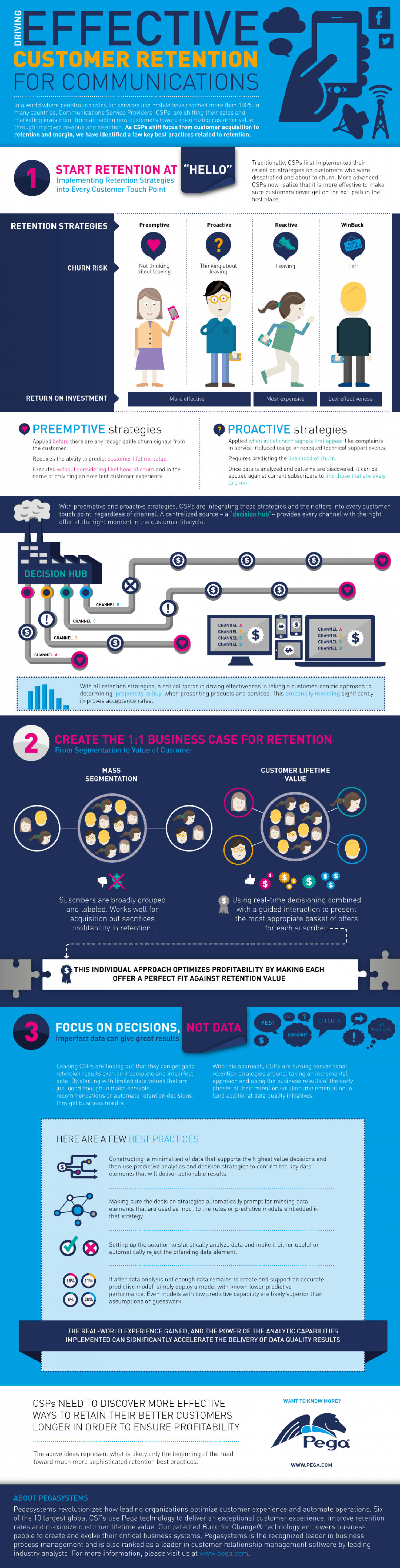 Driving effective customer retention for communications Infographic