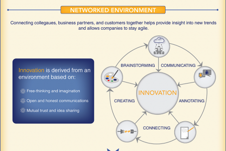 Driving Innovation Through Social Collaboration Infographic