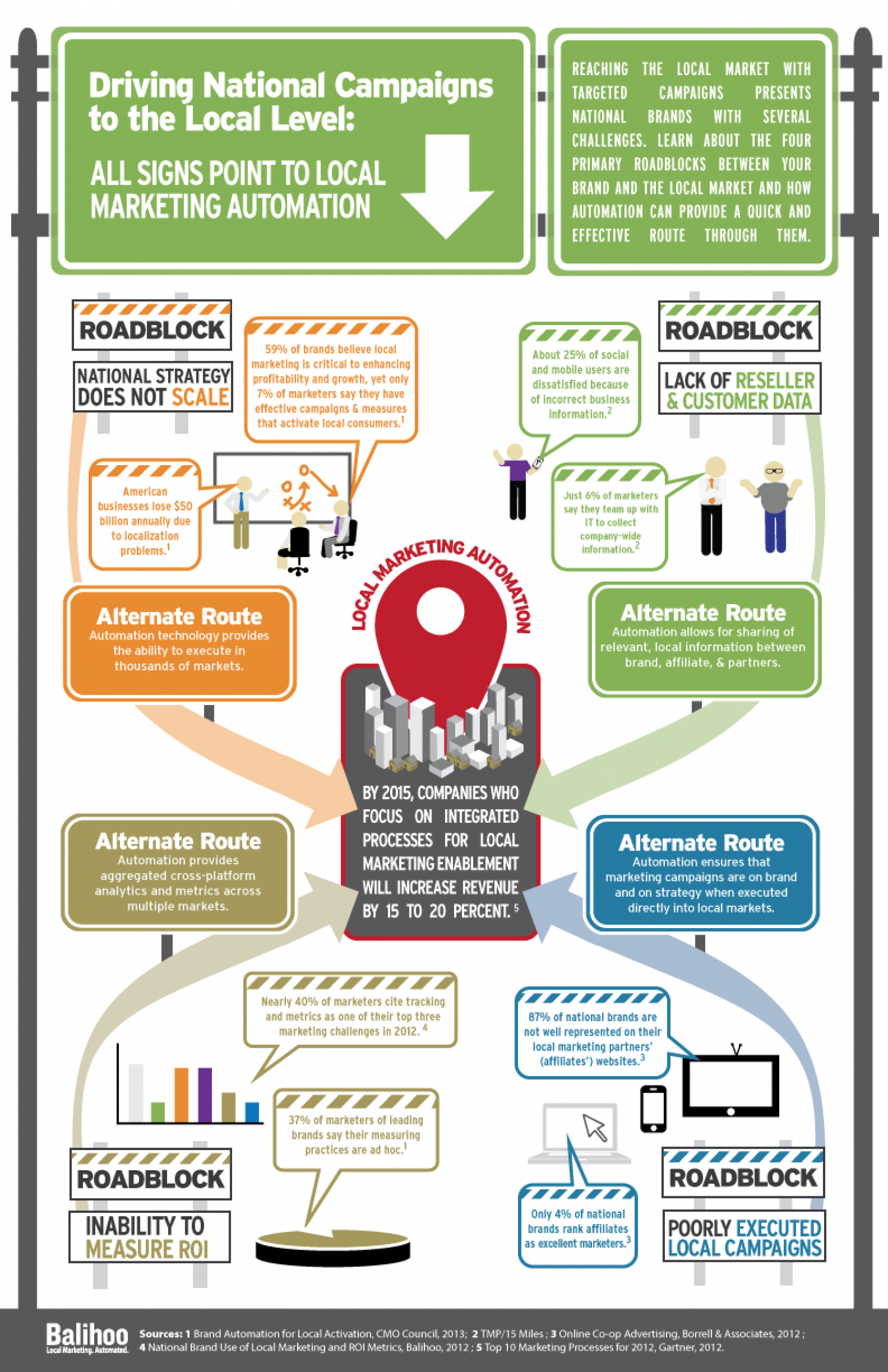 Driving National Campaigns to the Local Level Infographic