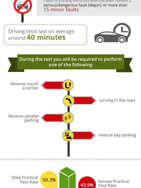 Driving Test Facts Infographic