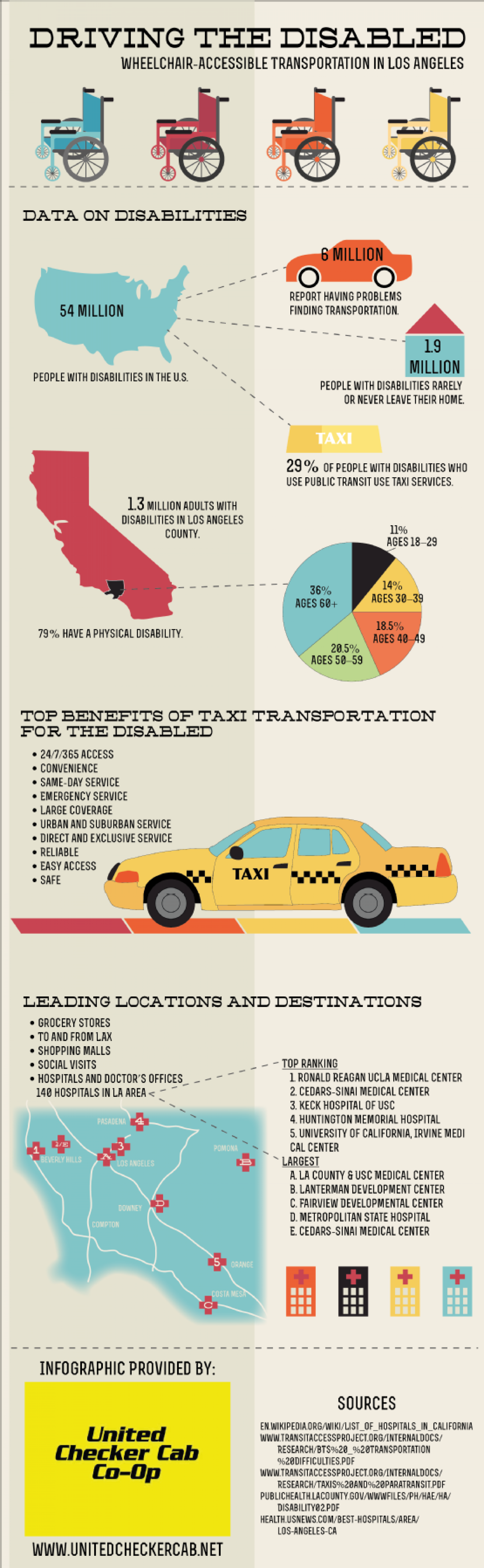 Driving the Disabled: Wheelchair-Accessible Transportation in Los Angeles Infographic