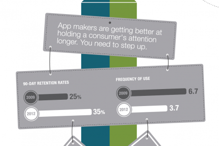 Driving Traffic to Apps and Mobile Sites Infographic