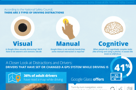Driving With Google Glass Infographic