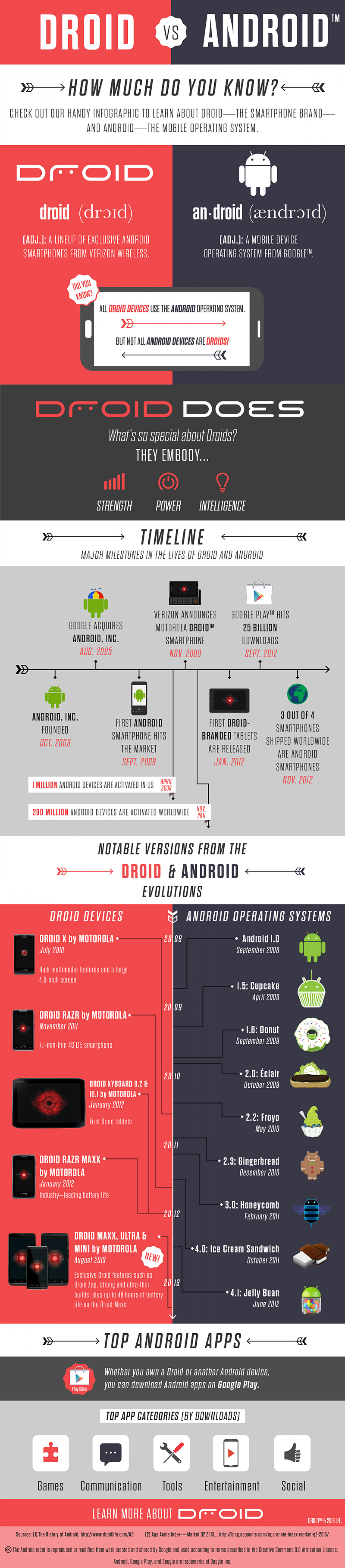 Droid vs. Android: How Much Do You Know? {Infographic} Infographic