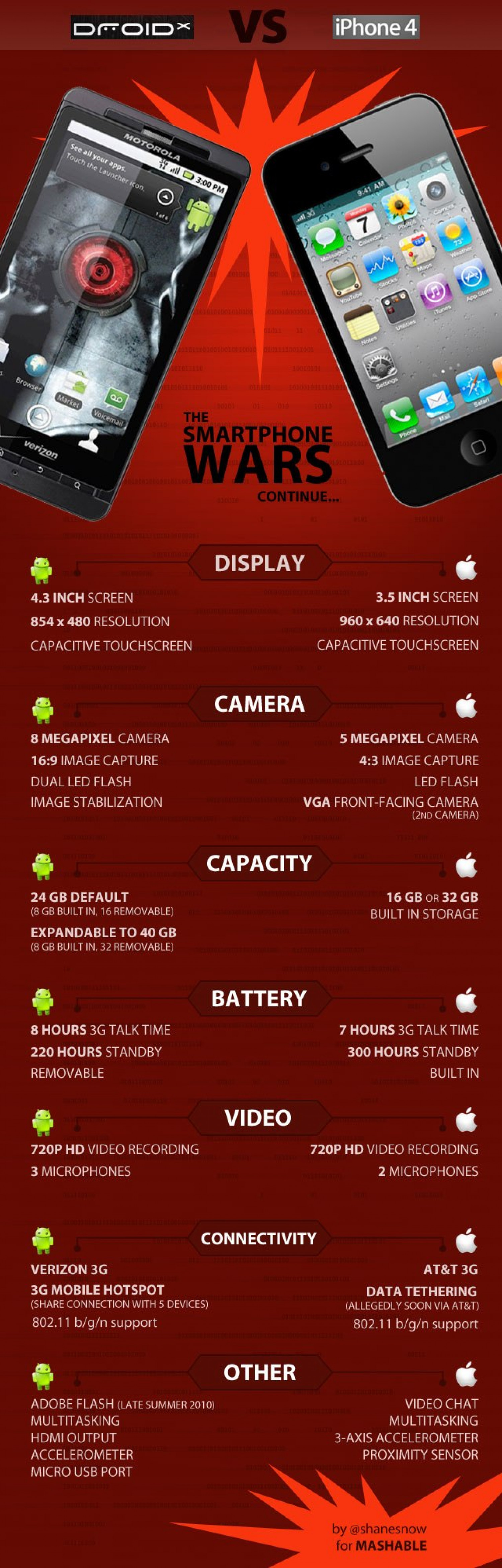 Droid vs iPhone4 Infographic