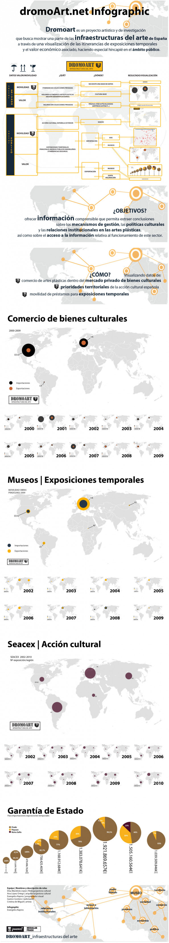 DromoArt: Visualising Spanish Art Mobility Infographic