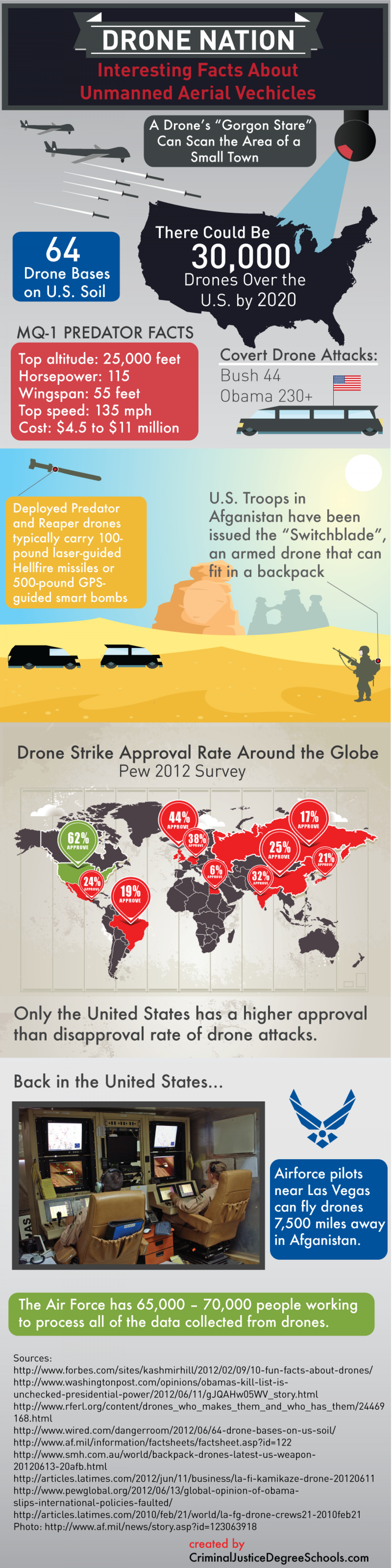 Drone Nation: Interesting Facts About Unmanned Aerial Vehicles Infographic