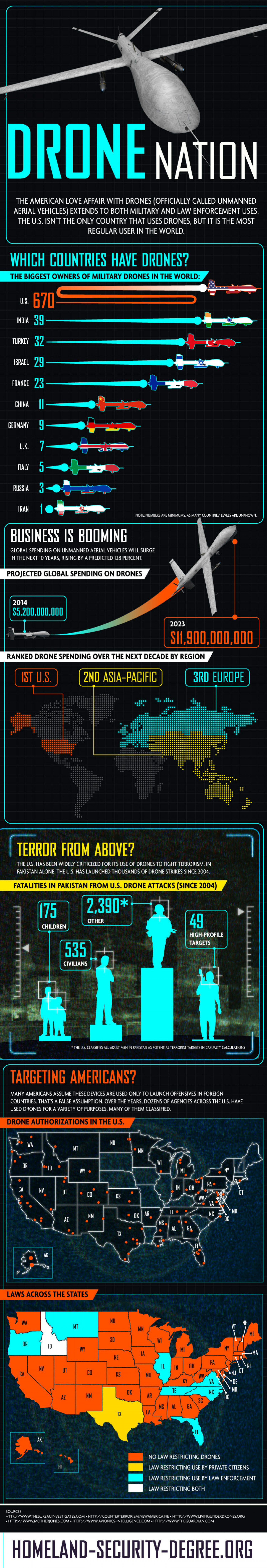 Drone Nation Infographic