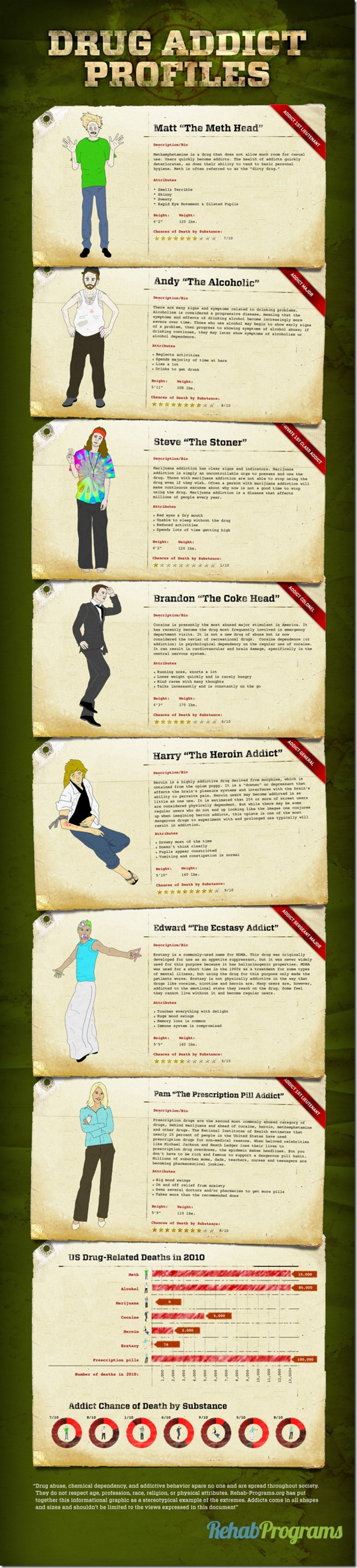 Drug Addict Profiles Infographic