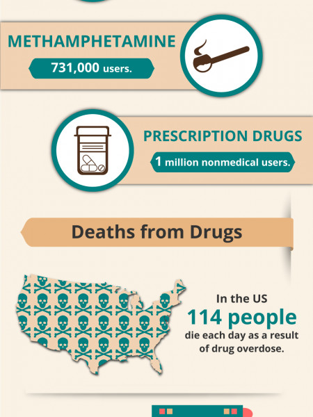 Drug Addiction Facts And Statistics | Rehab Place Treatment Center Infographic