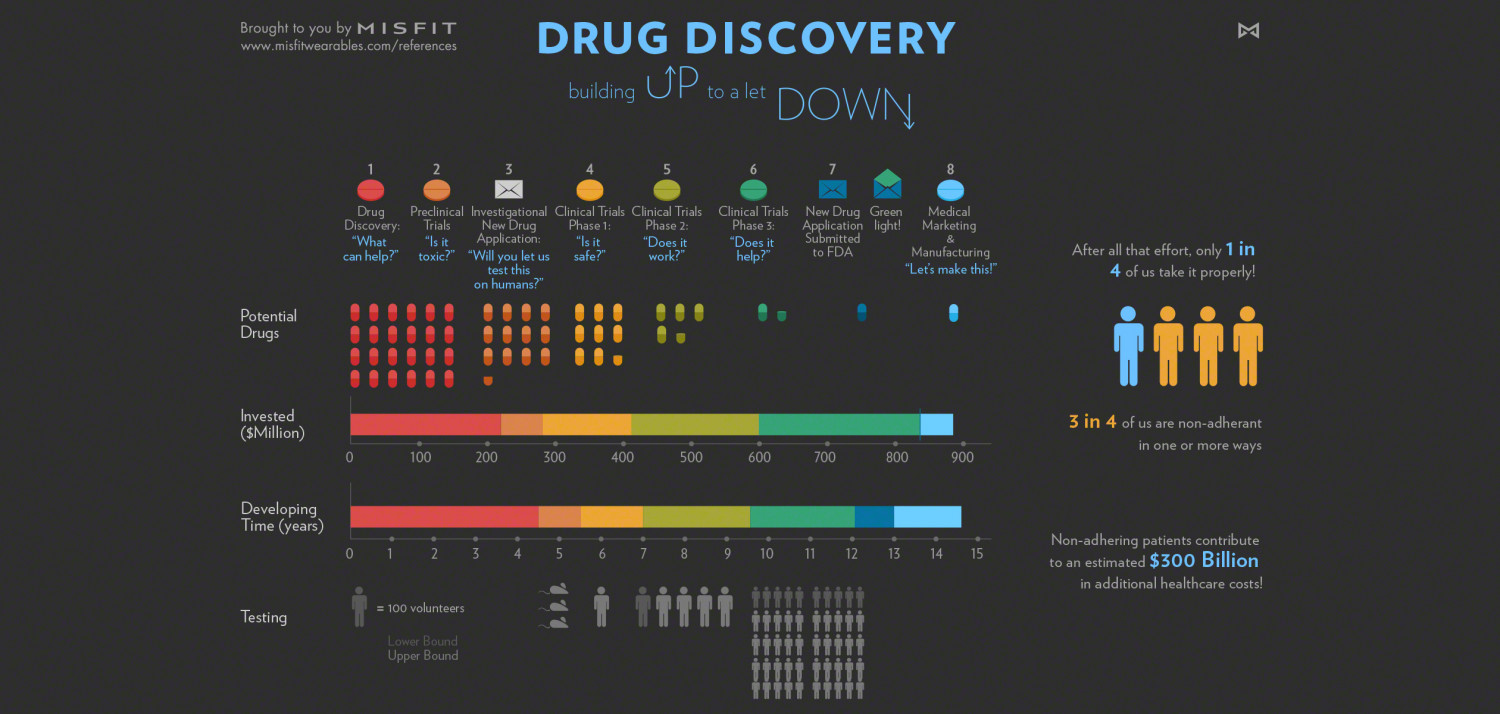 Drug Discovery Letdown Infographic