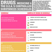 Drugs, Medicine and the D.E.A.s Controlled Substance Schedules Infographic