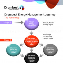 Drumbeat Energy Management Journey Infographic