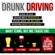 Drunk Driving Facts  Infographic