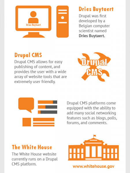 Drupal Makes Content Publishing Easy Infographic