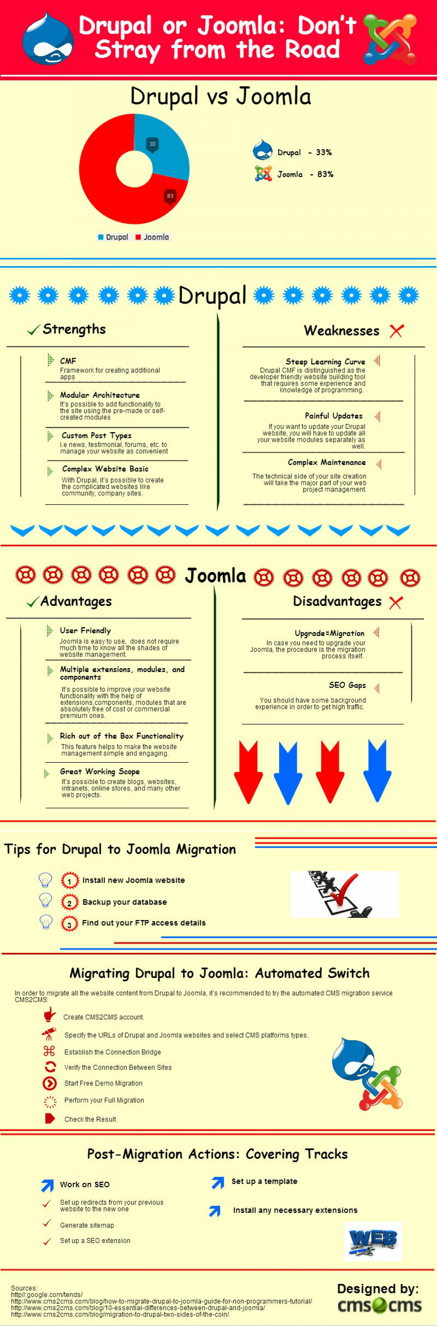 Drupal to Joomla Comparison and Migration Guide Infographic