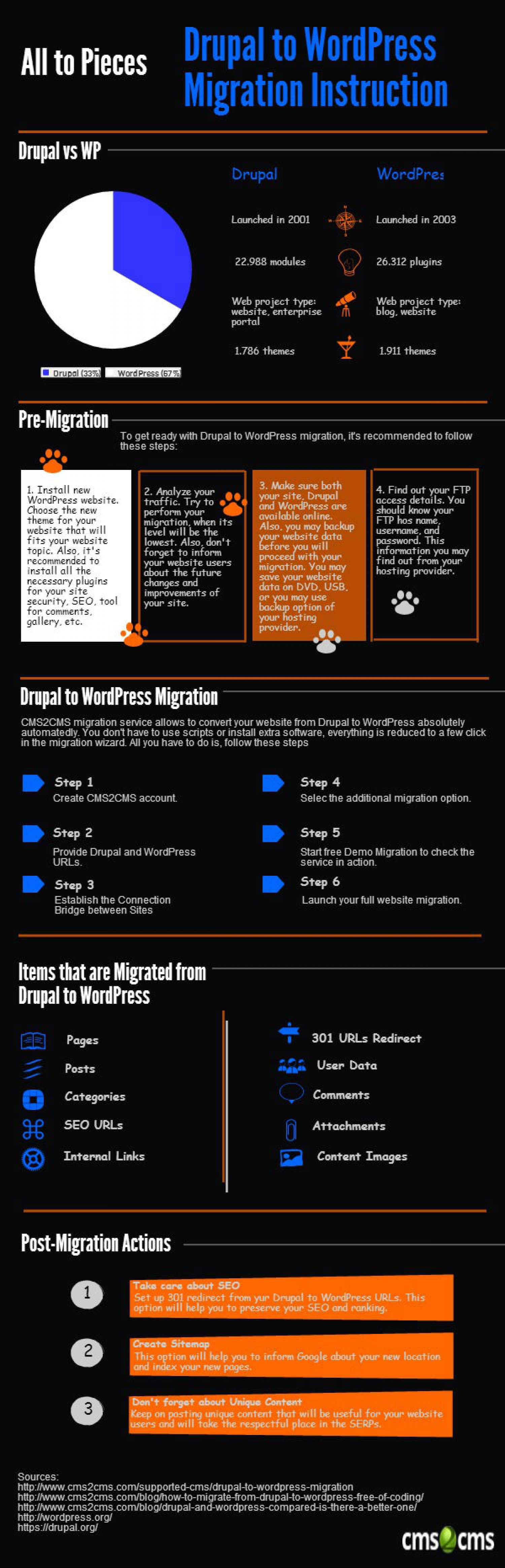 Drupal to WordPress Website Migration Instructions Infographic