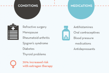 Dry Eye Syndrome: Causes, Prevention, and Treatment  Infographic