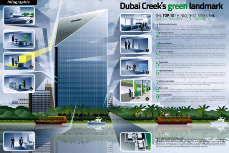 Dubai Creek's Green Landmark  Infographic