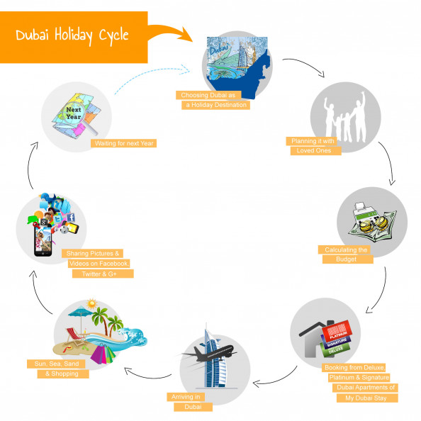 Dubai Holiday Cycle Infographic