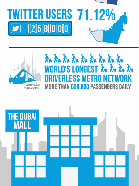 Dubai Interesting Statistics and Facts Infographic