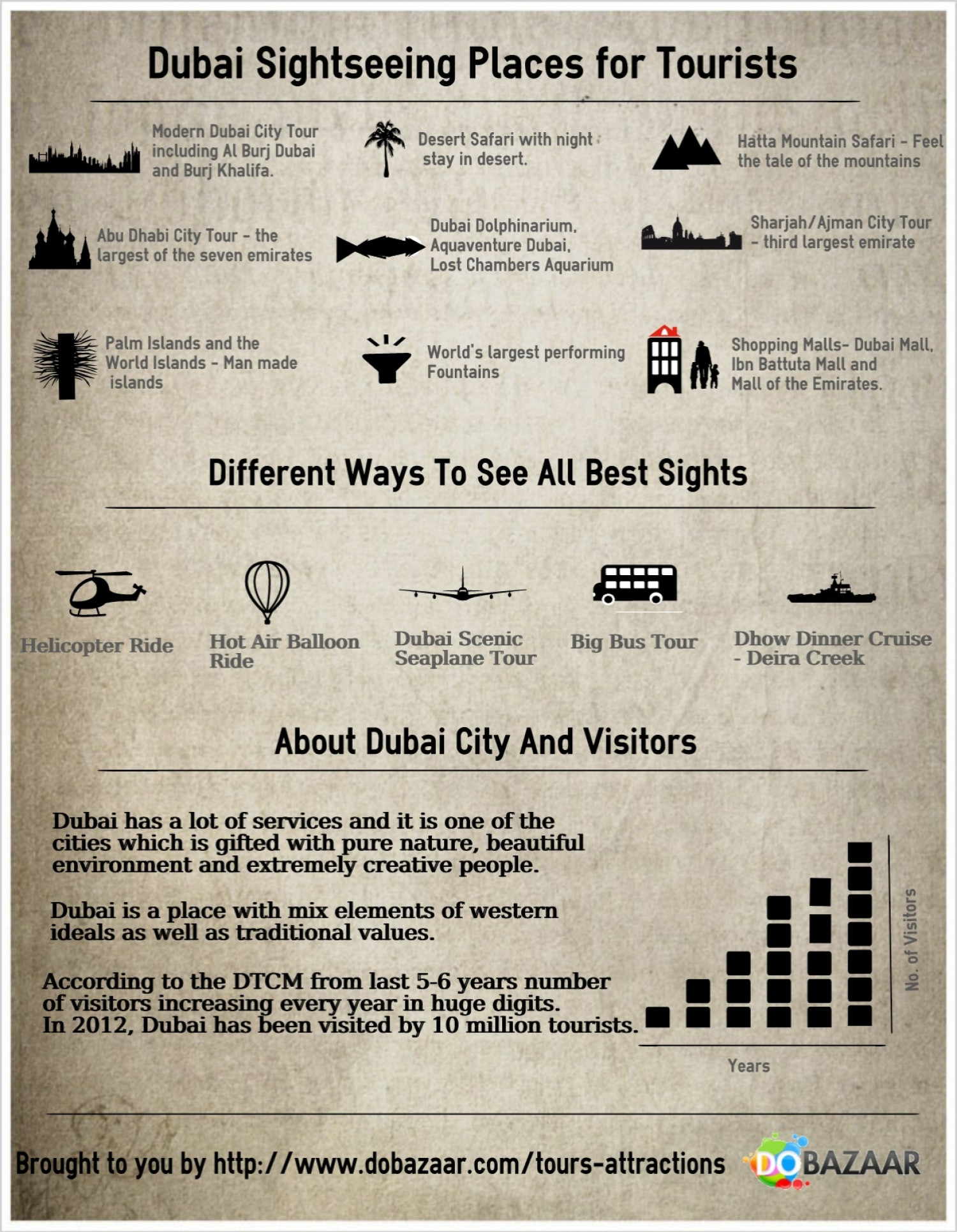 Dubai sightseeing, Infographic