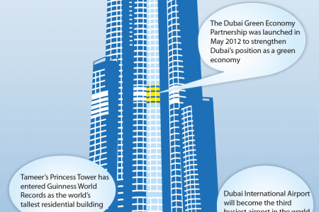 Dubai: Talking Points Infographic