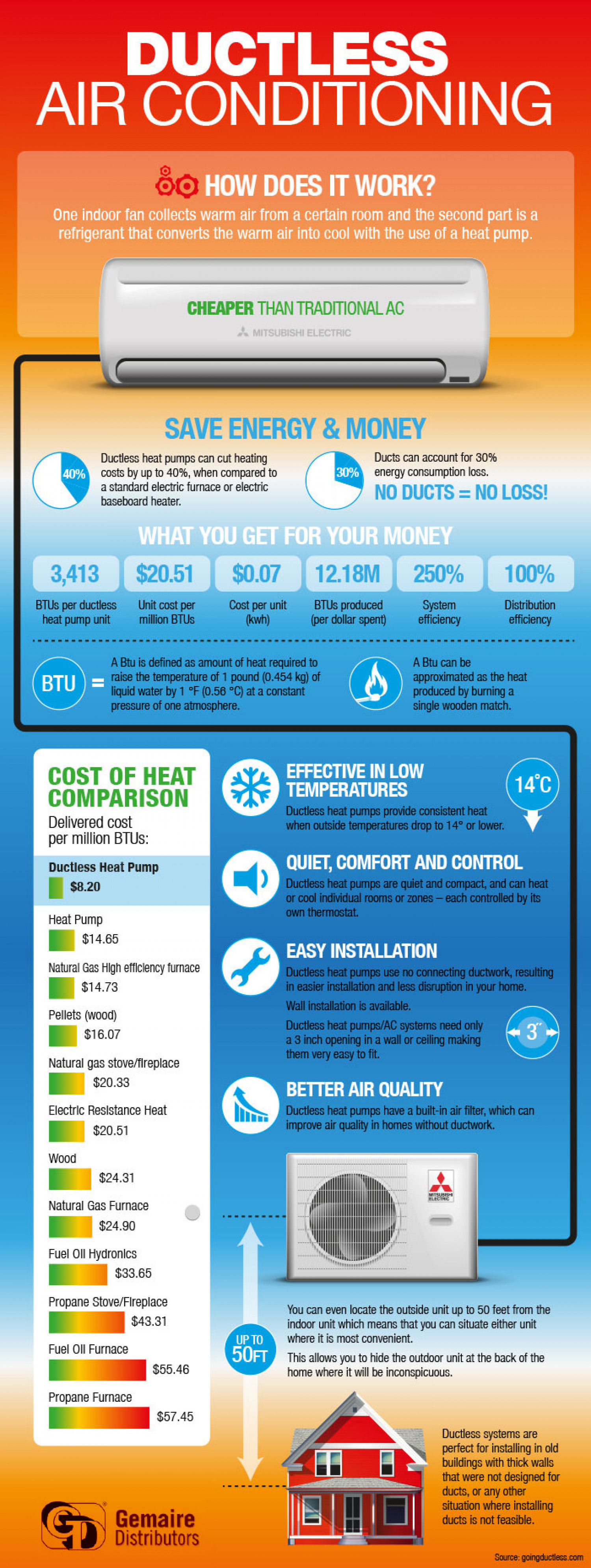 Ductless Air Conditioning Infographic