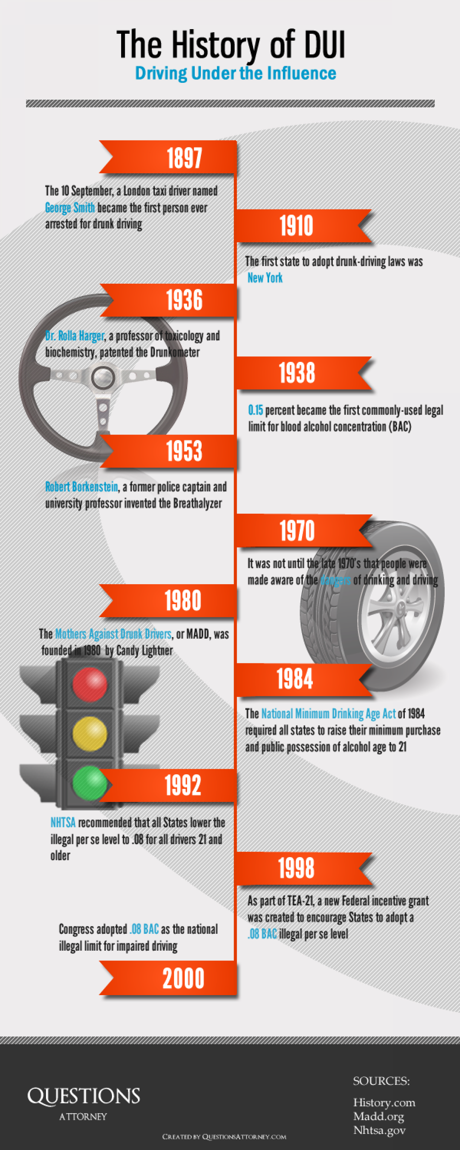 DUI and Drunk Driving History Infographic