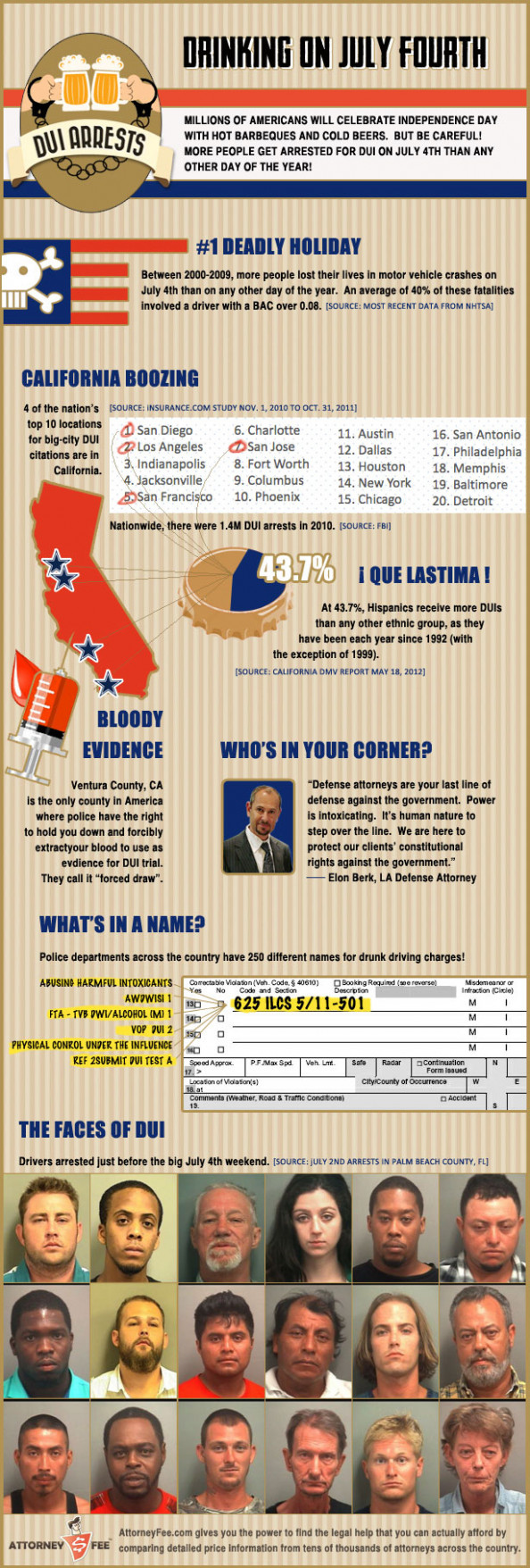 DUI Holiday:  Drinking on July 4th Infographic