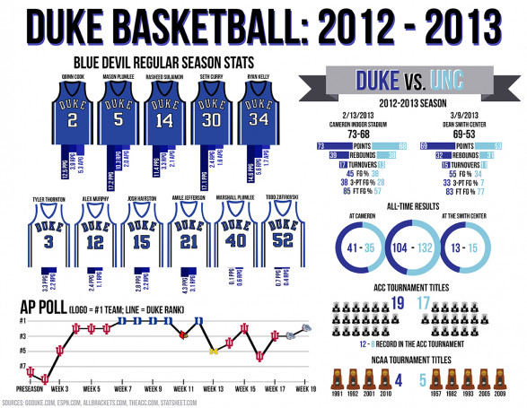 Duke Basketball 2012-2013