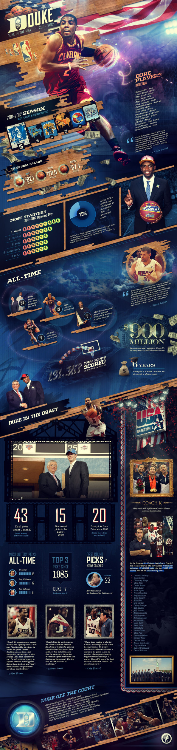 Duke in the NBA Infographic