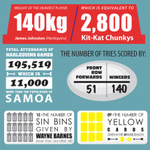 dumpTackle Premiership Rugby Infographic