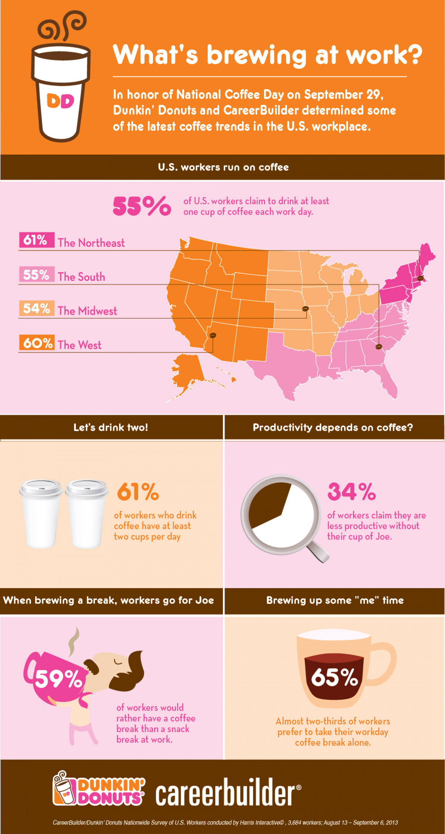Dunkin' Donuts and CareerBuilder Celebrate National Coffee Day  Infographic