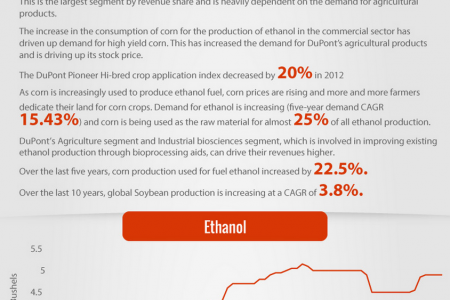 Dupont Stock Price Drivers Infographic