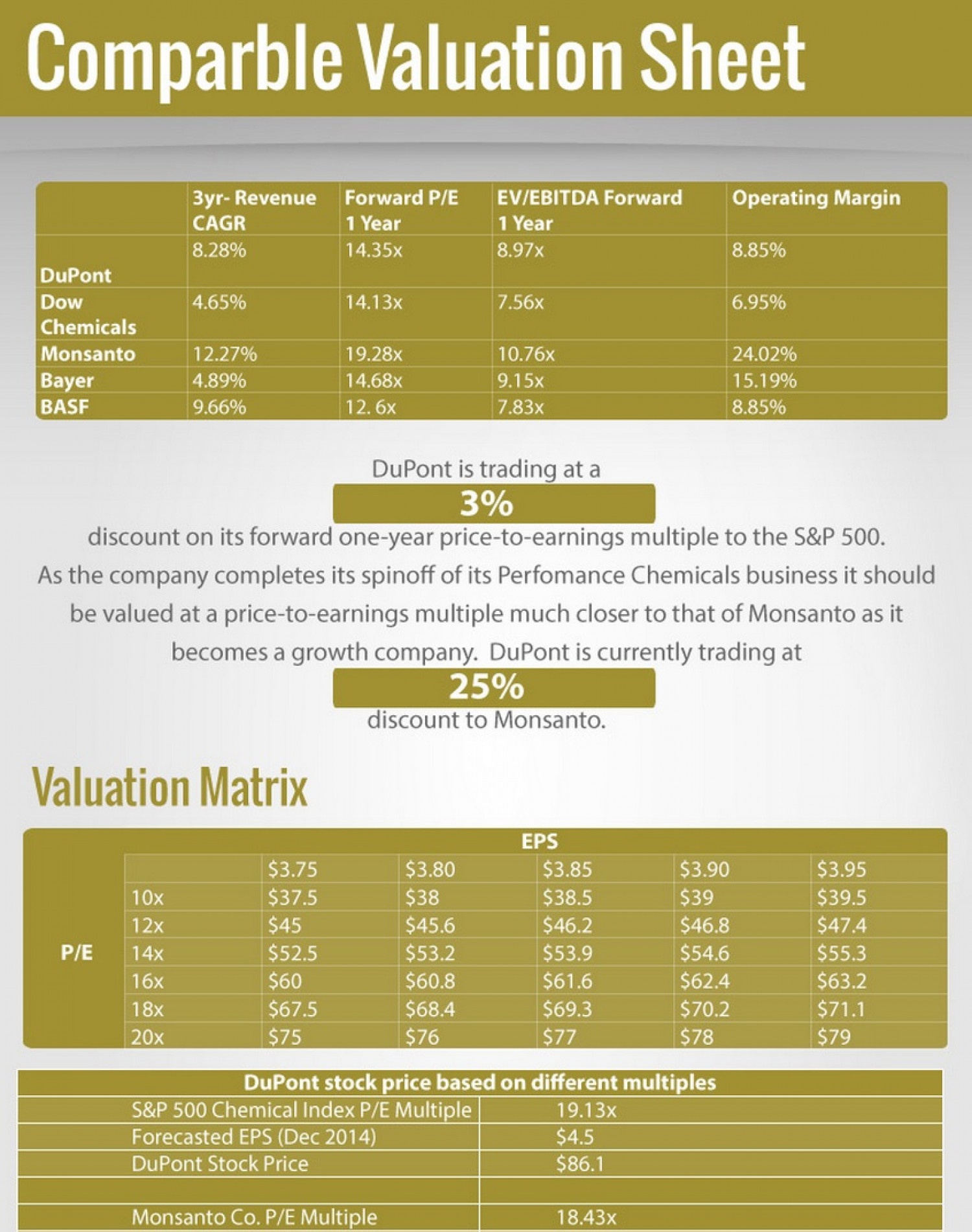 Dupont Valuation Sheet Infographic