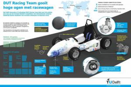 DUT Racing Team Infographic
