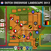 Dutch Eredivisie Landscape 2012 Infographic