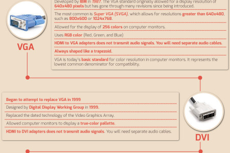 DVI,HDMI & VGA Cable Breakdown Infographic