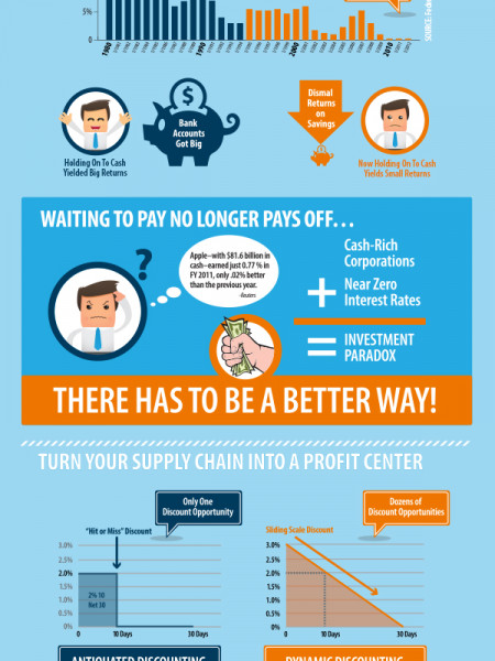 Dynamic Discounting - Turn Your Supply Chain into a Profit Center Infographic