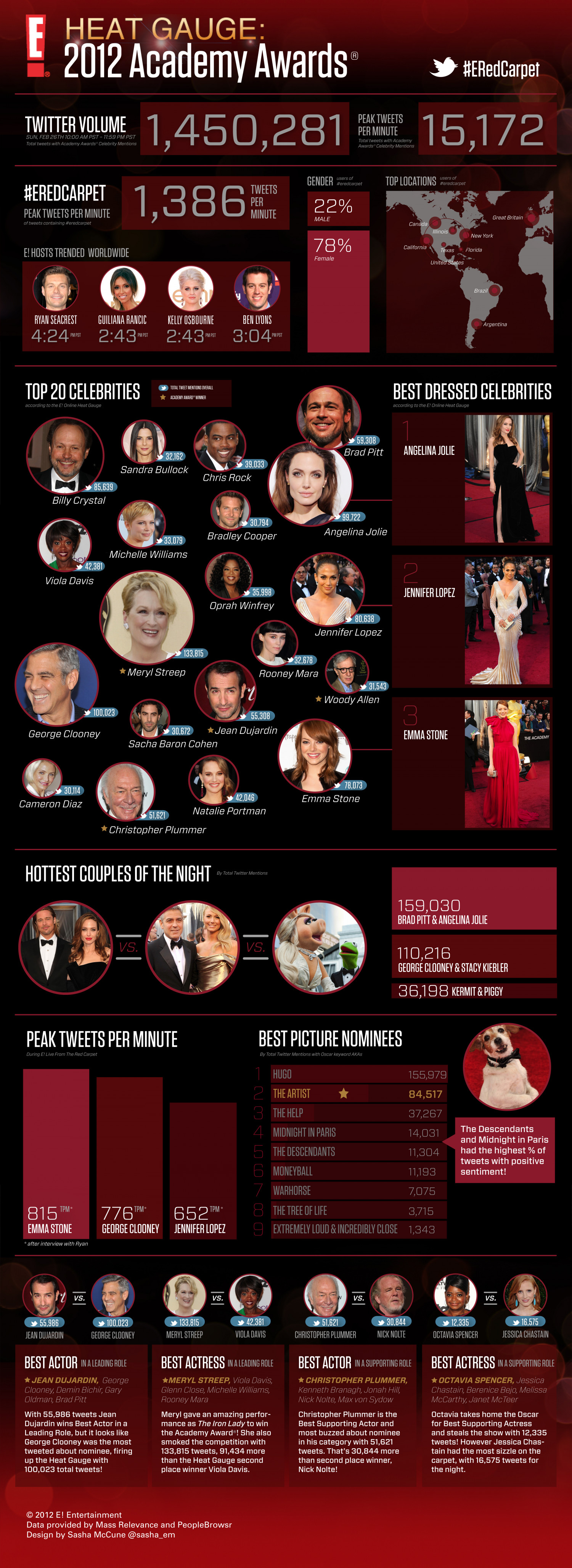 E! 2012 Academy Award Heat Gauge Infographic