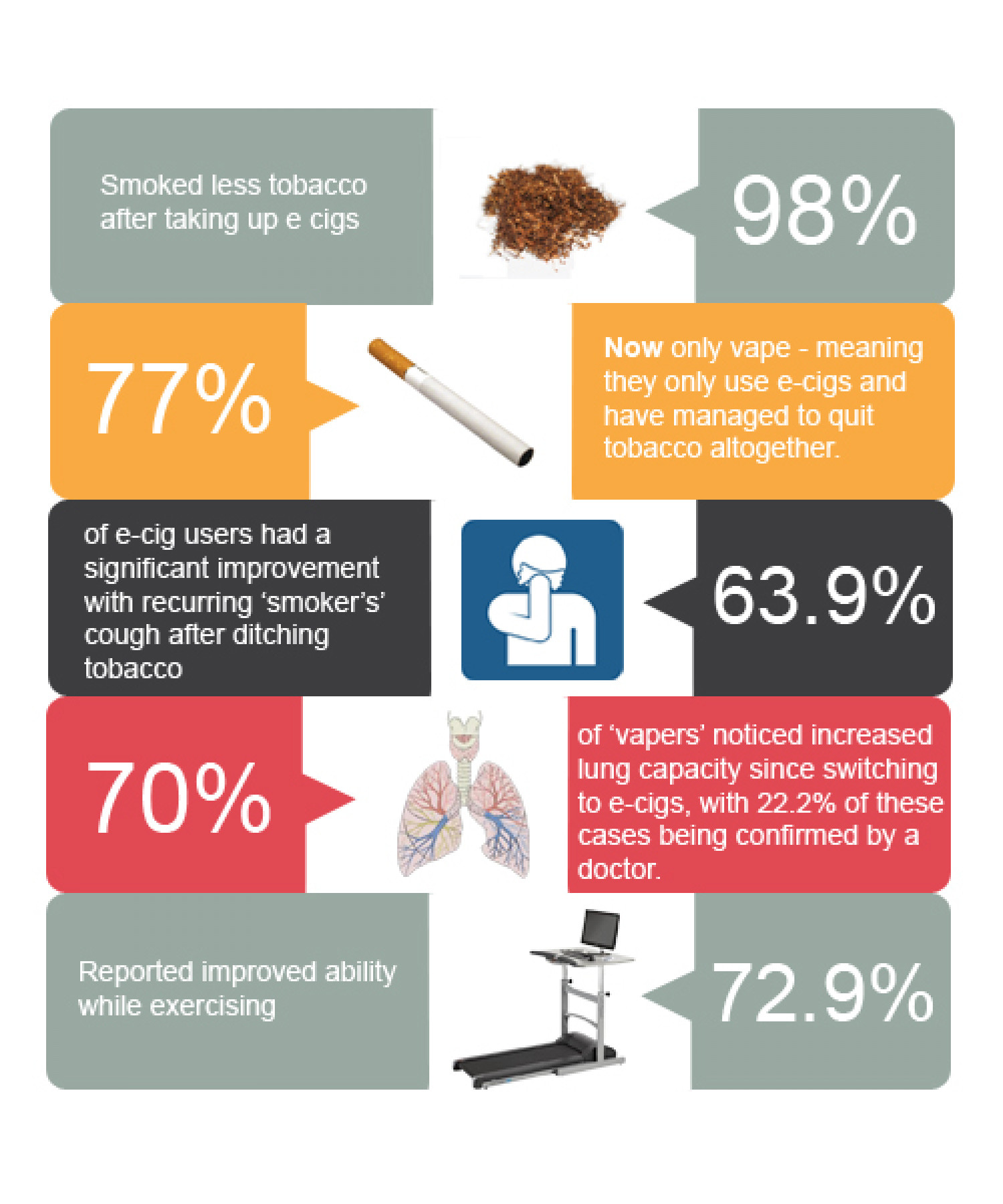 E Cigarette Direct UK Vapers Study Infographic